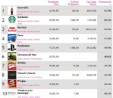 Top Social Network Stars  Worldwide  Brand   all   Social Media Stats